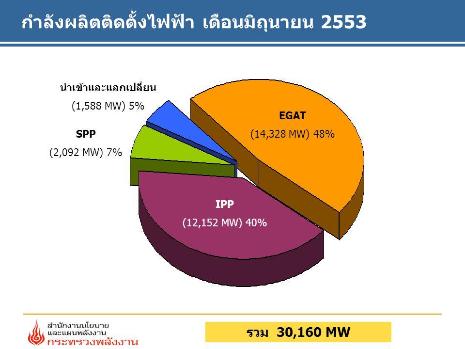 กำลังผลิตติดตั้งไฟฟ้า เดือนมิถุนายน 2553