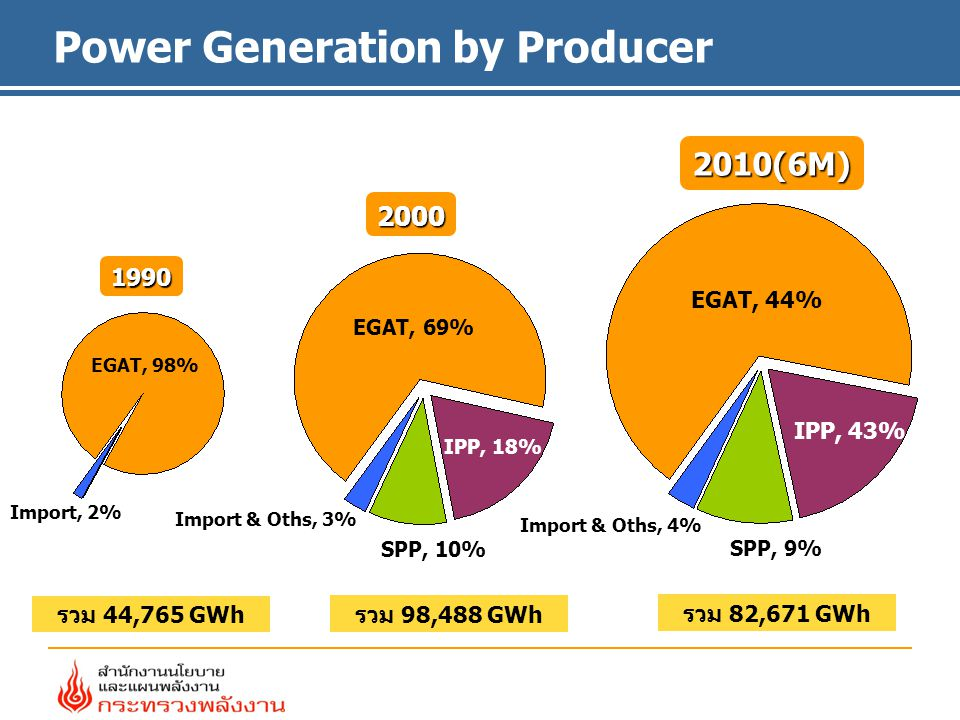 Power Generation by Producer