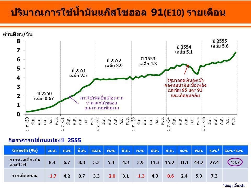 ปริมาณการใช้น้ำมันแก๊สโซฮอล 91(E10) รายเดือน