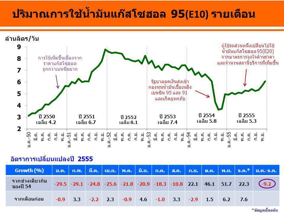 ปริมาณการใช้น้ำมันแก๊สโซฮอล 95(E10) รายเดือน