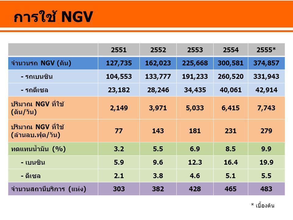 การใช้ NGV 2551 2552 2553 2554 2555* จำนวนรถ NGV (คัน) 127,735 162,023