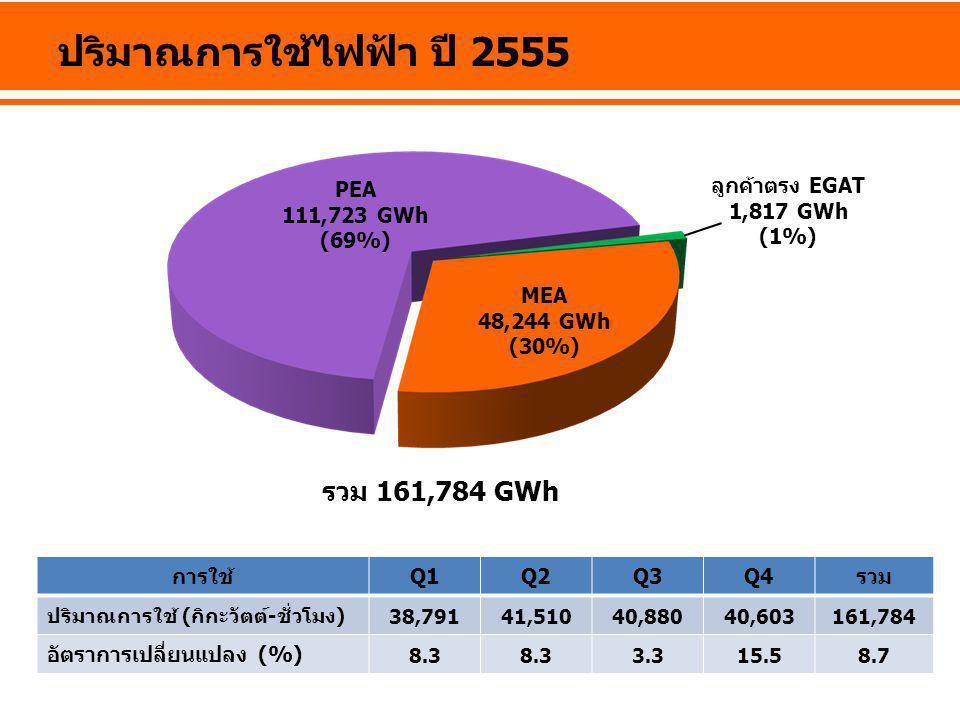 ปริมาณการใช้ไฟฟ้า ปี 2555 รวม 161,784 GWh PEA 111,723 GWh (69%)