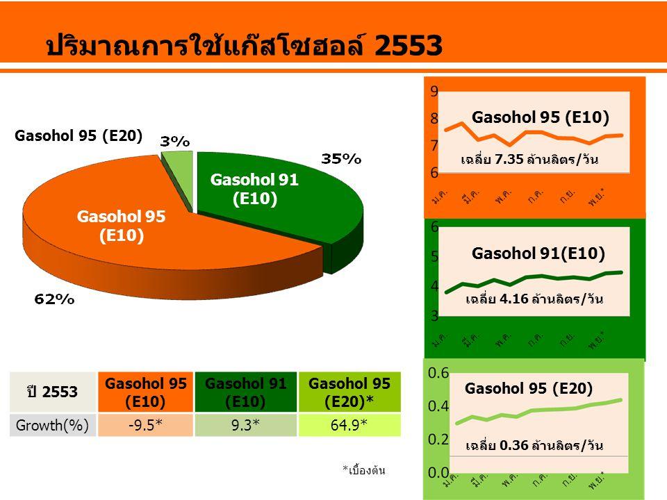 ปริมาณการใช้แก๊สโซฮอล์ 2553