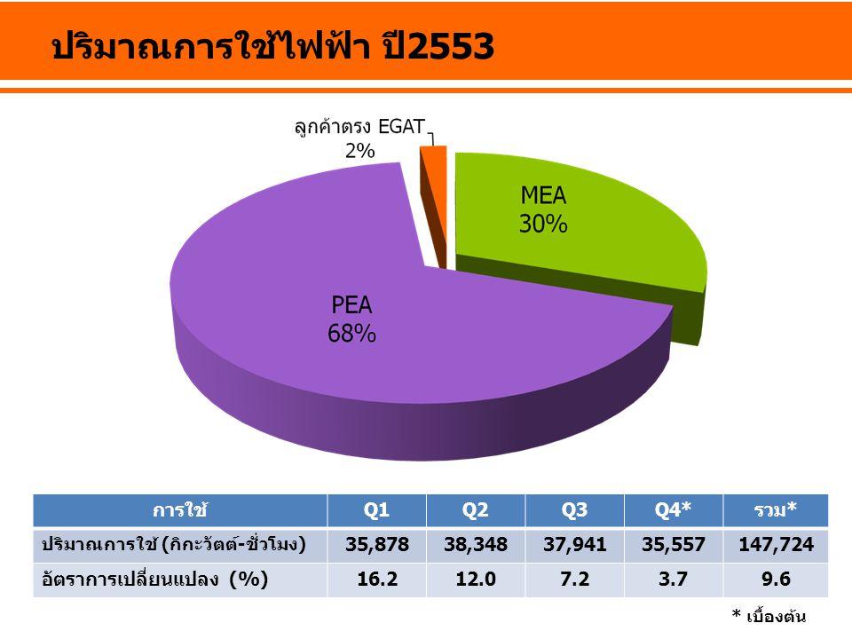 ปริมาณการใช้ไฟฟ้า ปี2553 การใช้ Q1 Q2 Q3 Q4* รวม* 35,878 38,348 37,941