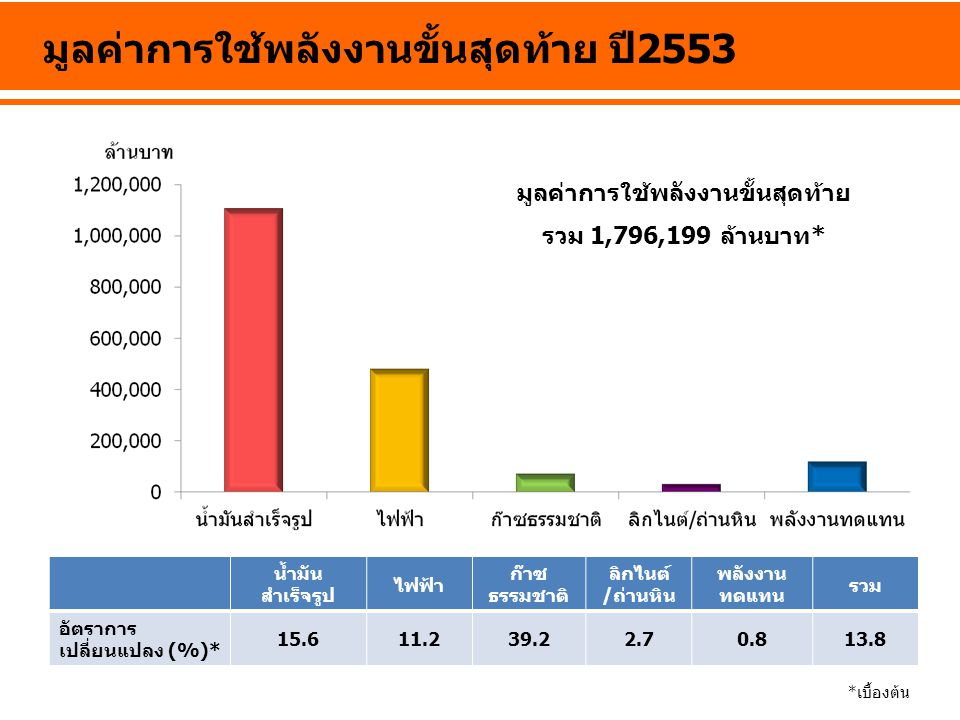 มูลค่าการใช้พลังงานขั้นสุดท้าย ปี2553