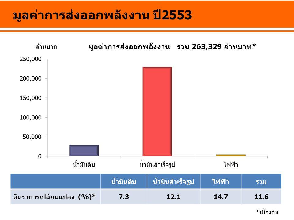 มูลค่าการส่งออกพลังงาน ปี2553