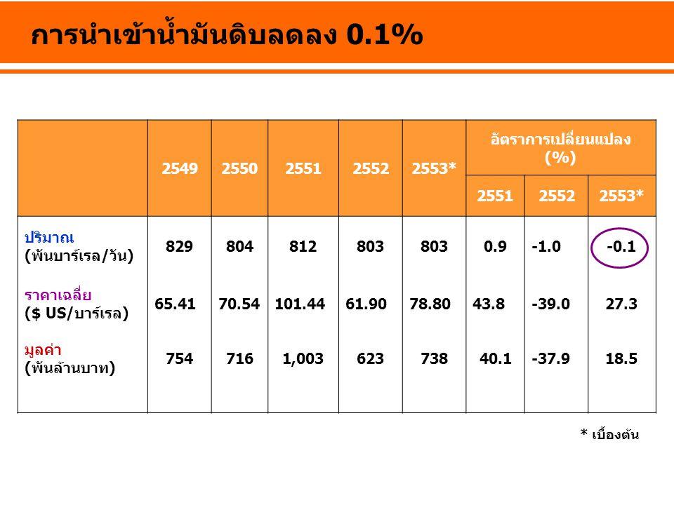 การนำเข้าน้ำมันดิบลดลง 0.1%