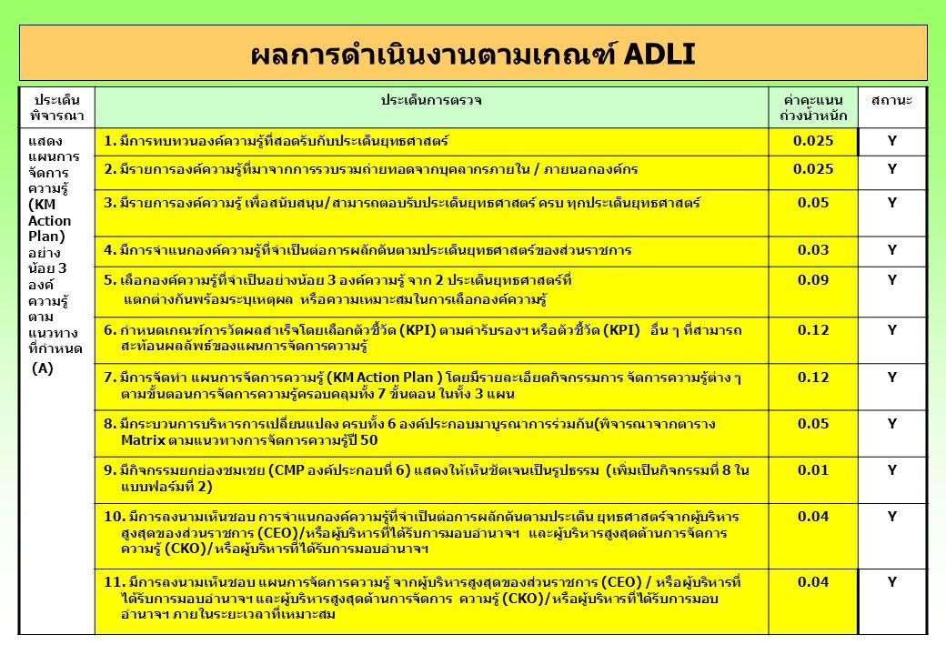 ผลการดำเนินงานตามเกณฑ์ ADLI