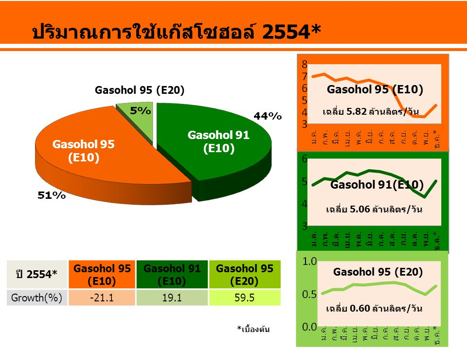 ปริมาณการใช้แก๊สโซฮอล์ 2554*