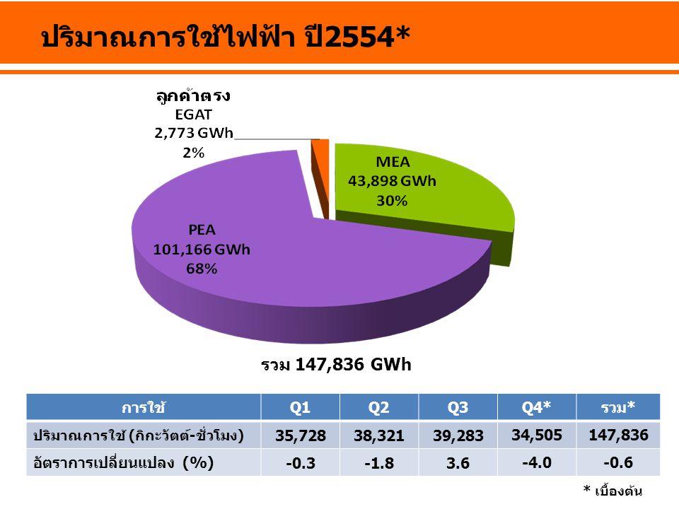 ปริมาณการใช้ไฟฟ้า ปี2554*
