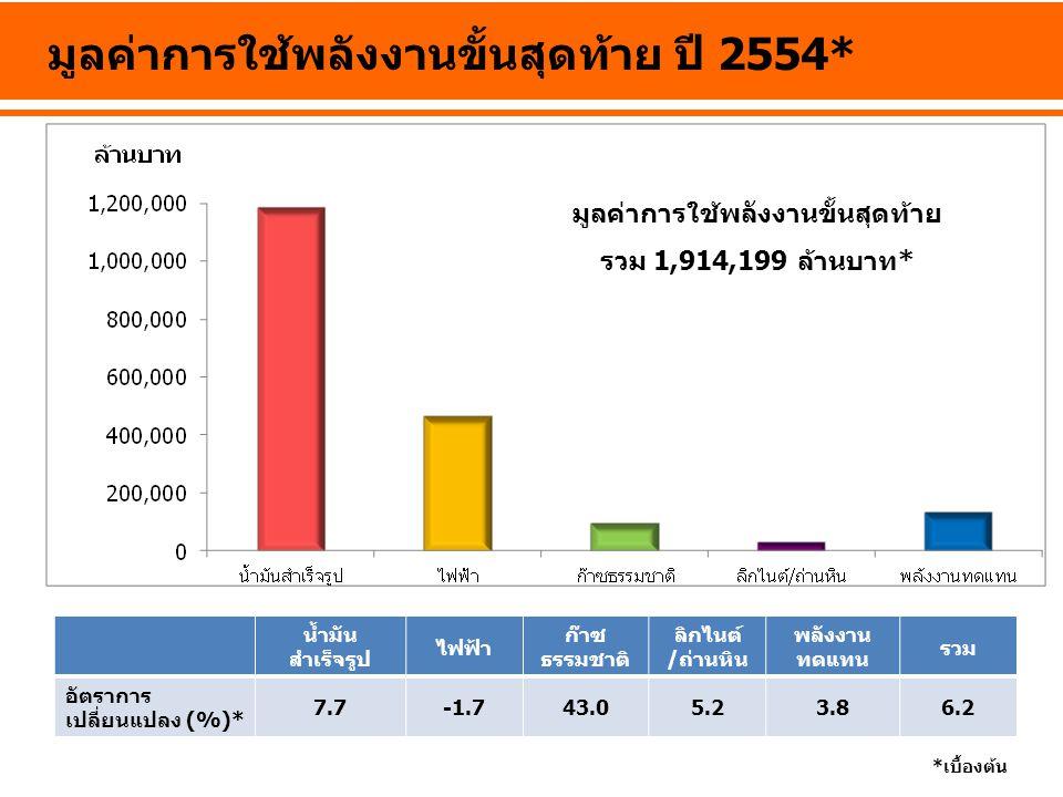 มูลค่าการใช้พลังงานขั้นสุดท้าย ปี 2554*
