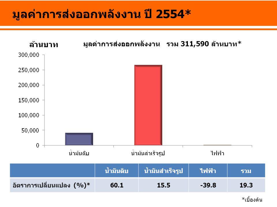 มูลค่าการส่งออกพลังงาน ปี 2554*