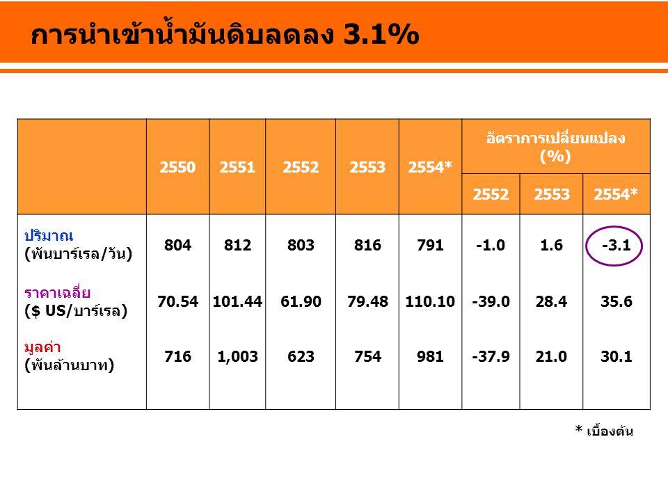 การนำเข้าน้ำมันดิบลดลง 3.1%