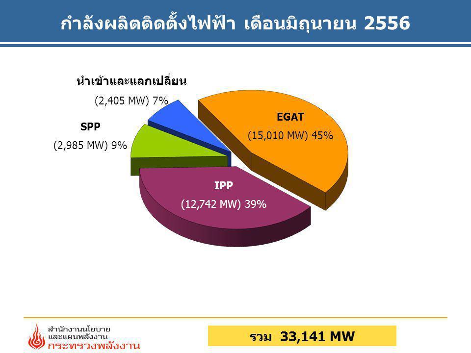 กำลังผลิตติดตั้งไฟฟ้า เดือนมิถุนายน 2556