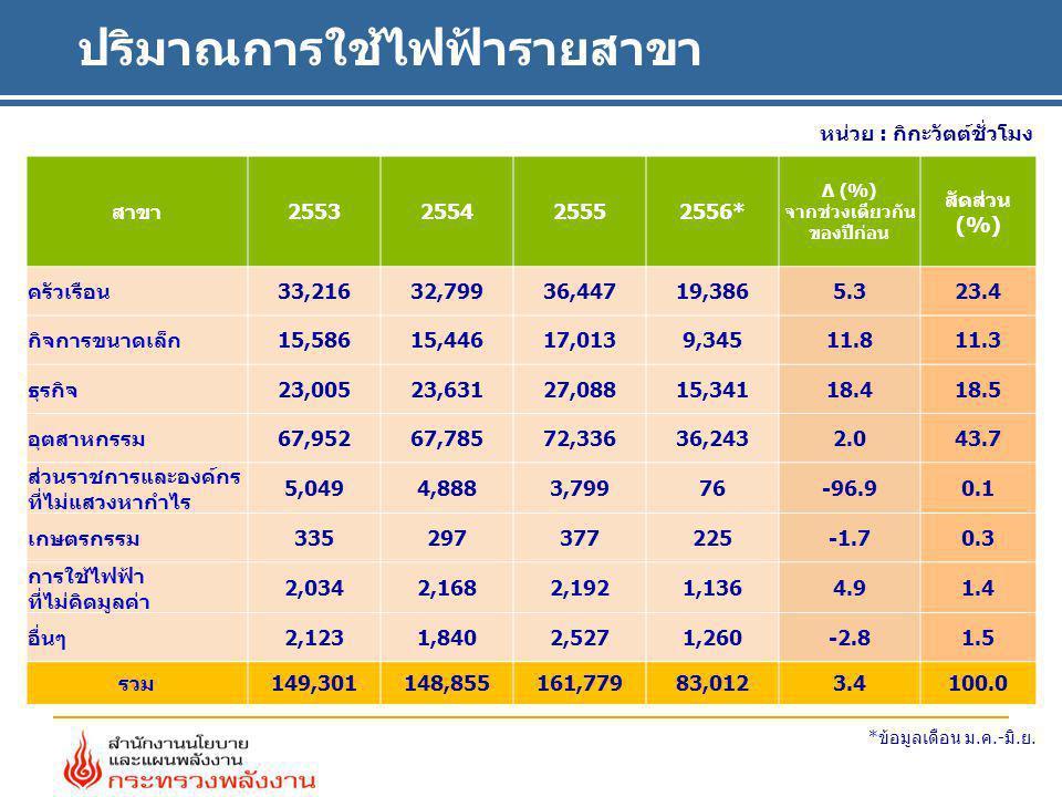 ปริมาณการใช้ไฟฟ้ารายสาขา