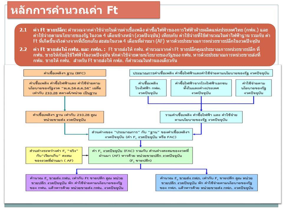 หลักการคำนวณค่า Ft
