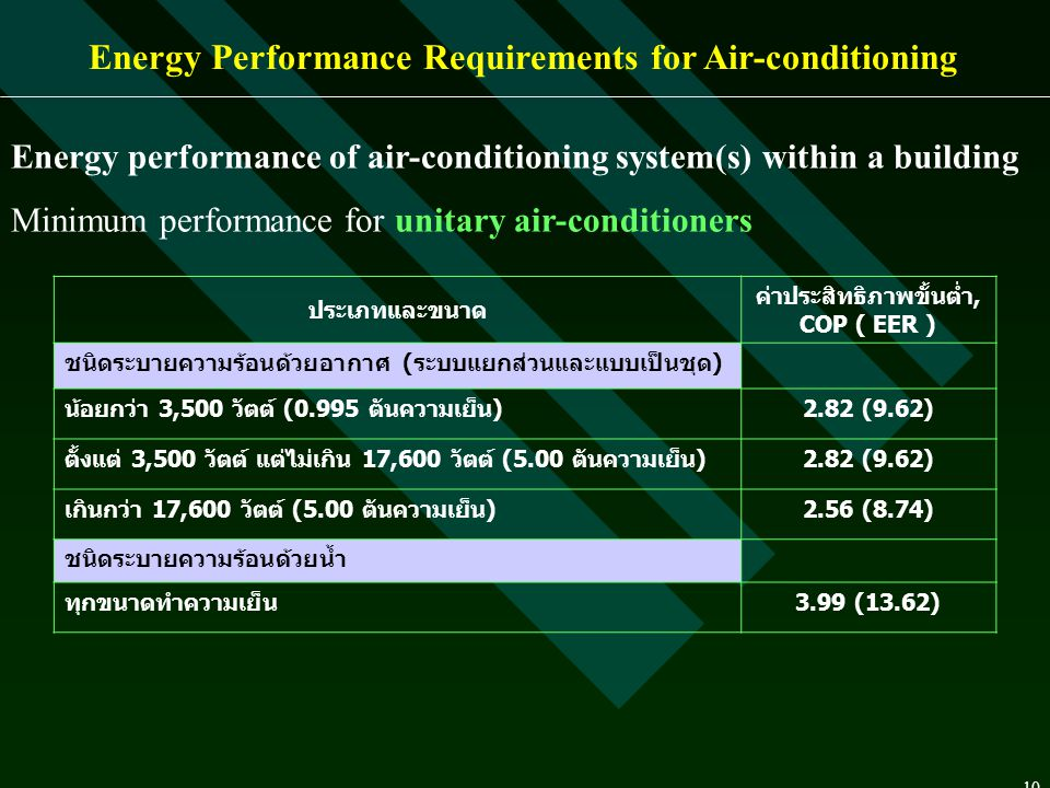 Energy Performance Requirements for Air-conditioning