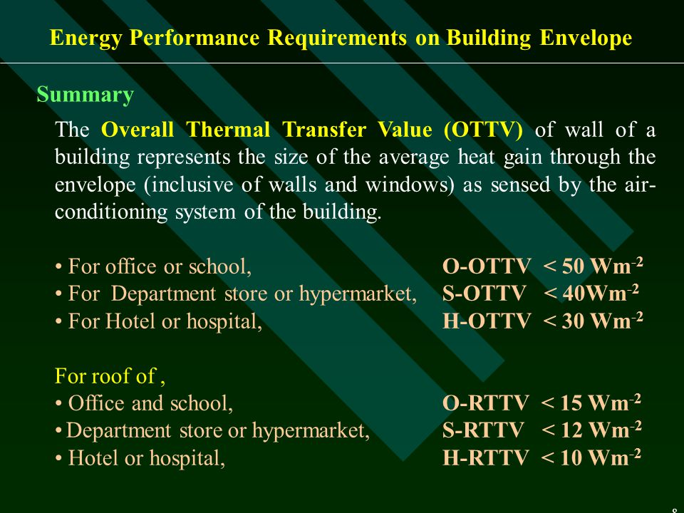 Energy Performance Requirements on Building Envelope