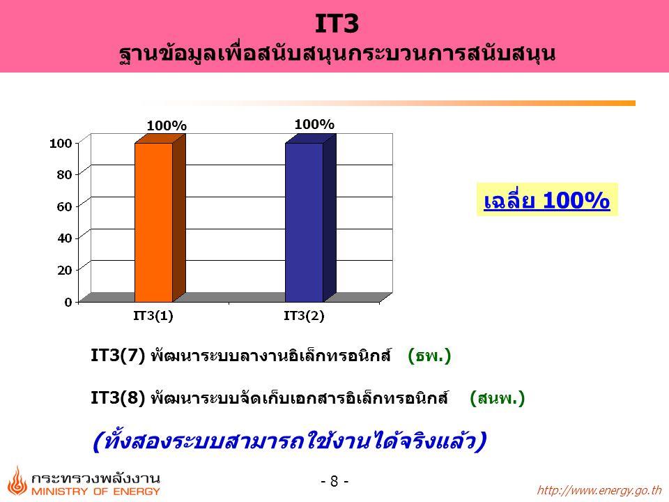IT3(7) พัฒนาระบบลางานอิเล็กทรอนิกส์ (ธพ.)