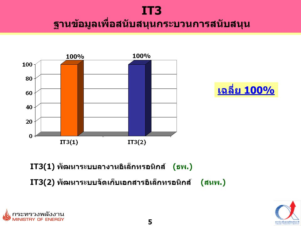 IT3(1) พัฒนาระบบลางานอิเล็กทรอนิกส์ (ธพ.)