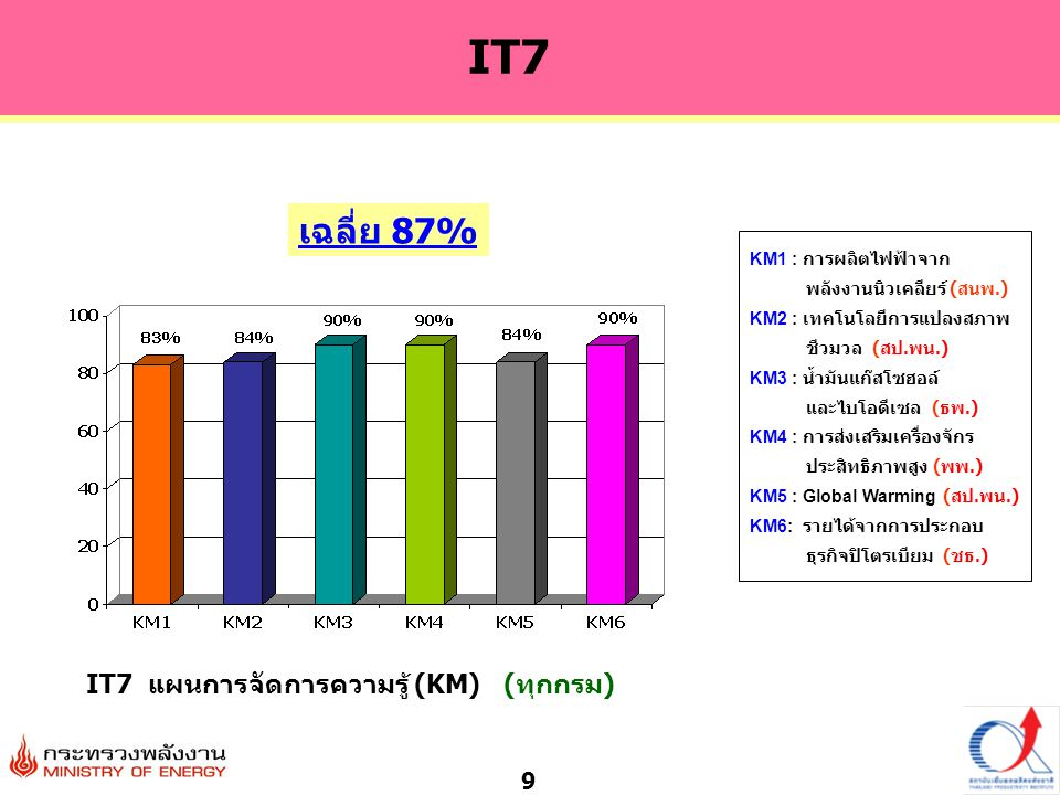 IT7 แผนการจัดการความรู้ (KM) (ทุกกรม)