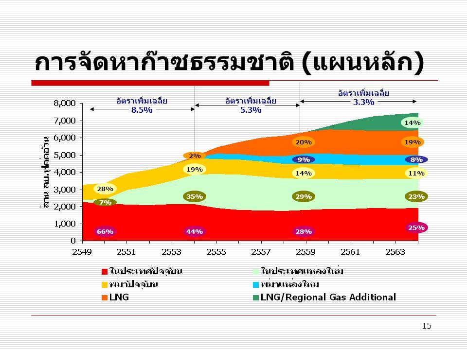 การจัดหาก๊าซธรรมชาติ (แผนหลัก)