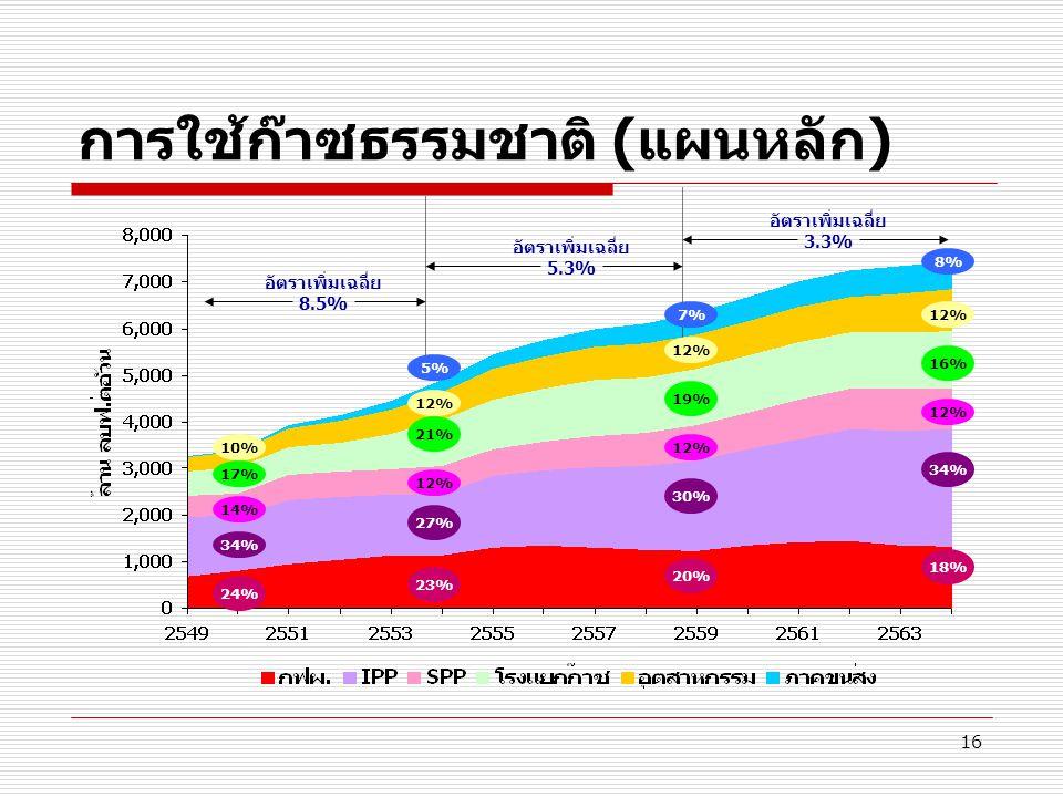 การใช้ก๊าซธรรมชาติ (แผนหลัก)