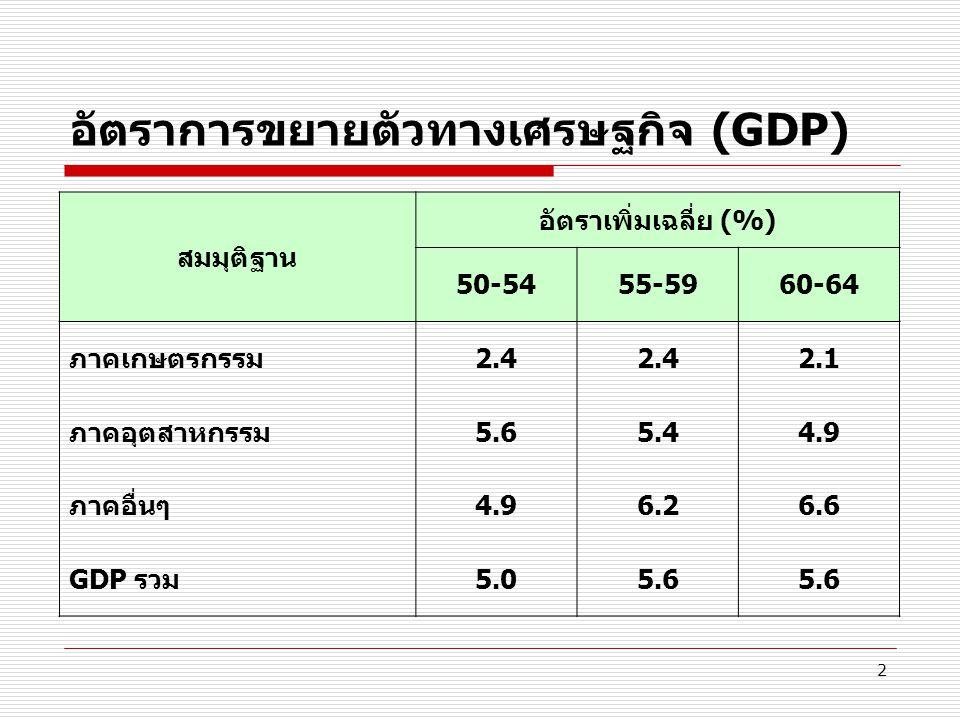 อัตราการขยายตัวทางเศรษฐกิจ (GDP)