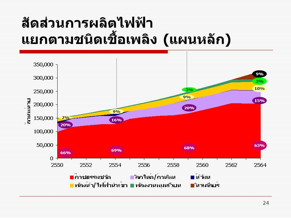 สัดส่วนการผลิตไฟฟ้า แยกตามชนิดเชื้อเพลิง (แผนหลัก)