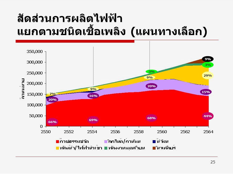สัดส่วนการผลิตไฟฟ้า แยกตามชนิดเชื้อเพลิง (แผนทางเลือก)