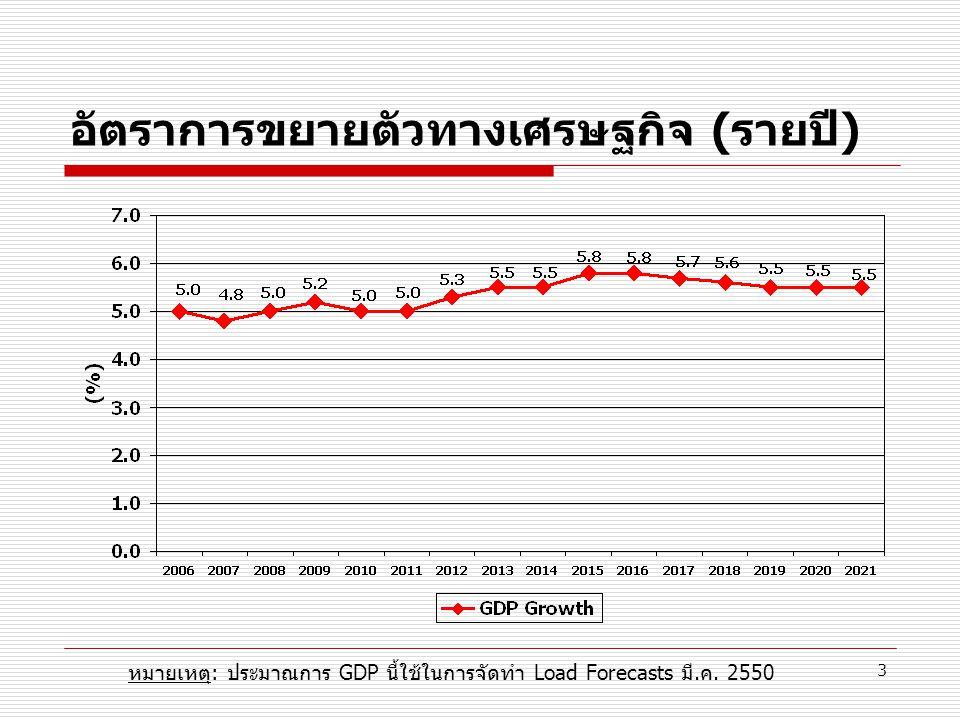 อัตราการขยายตัวทางเศรษฐกิจ (รายปี)