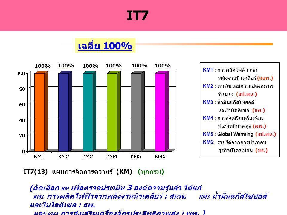 IT7(13) แผนการจัดการความรู้ (KM) (ทุกกรม)
