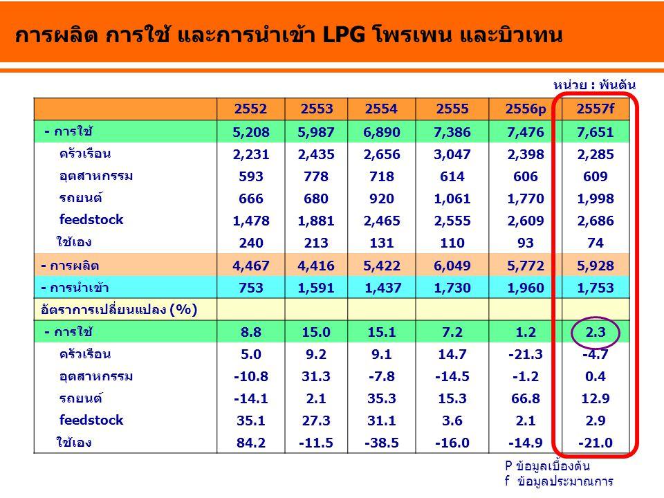 การผลิต การใช้ และการนำเข้า LPG โพรเพน และบิวเทน