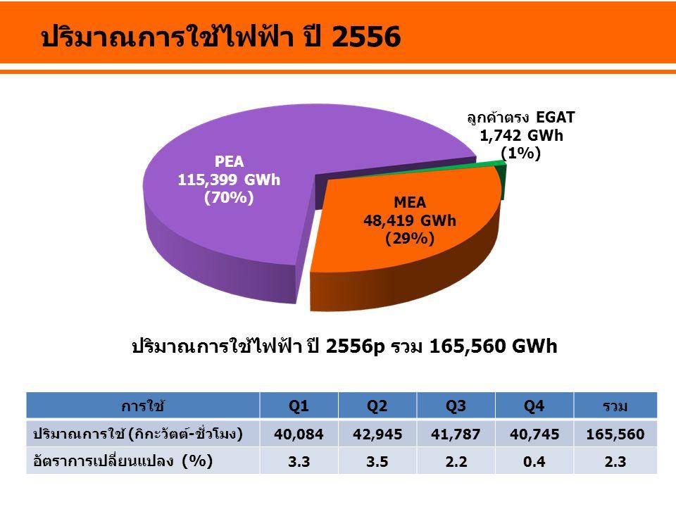 ปริมาณการใช้ไฟฟ้า ปี 2556 ปริมาณการใช้ไฟฟ้า ปี 2556p รวม 165,560 GWh