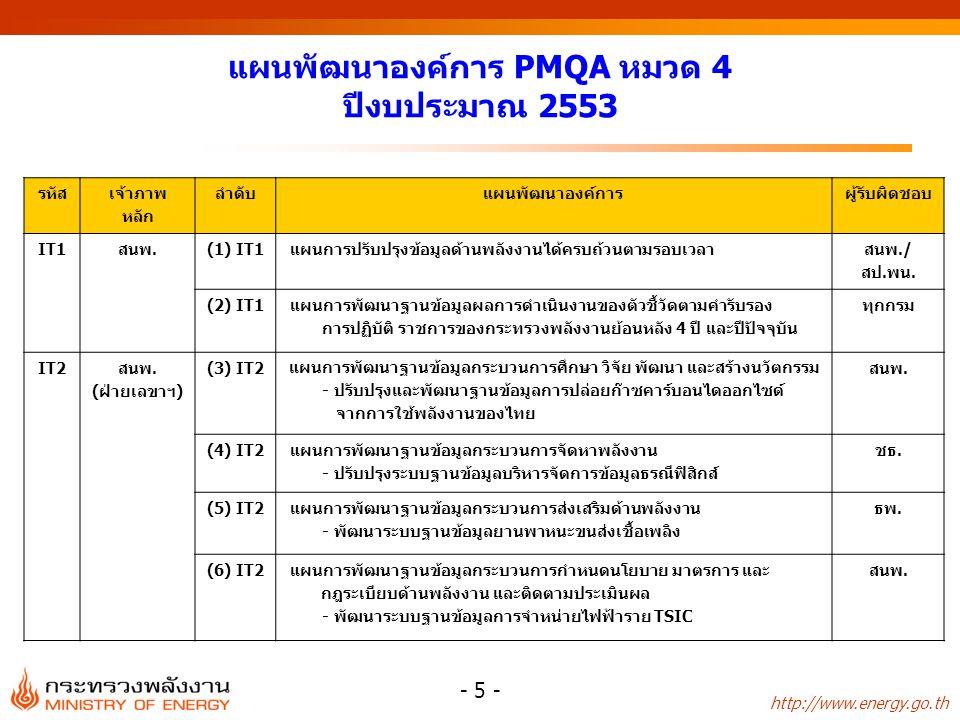 แผนพัฒนาองค์การ PMQA หมวด 4 ปีงบประมาณ 2553