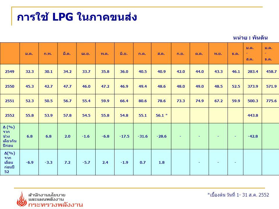 การใช้ LPG ในภาคขนส่ง หน่วย : พันตัน *เบื้องต้น วันที่ 1- 31 ส.ค. 2552