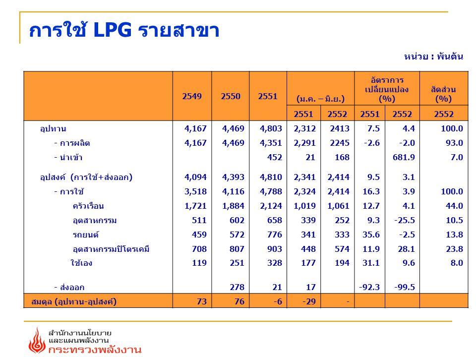 การใช้ LPG รายสาขา หน่วย : พันตัน 2549 2550 2551 (ม.ค. – มิ.ย.)
