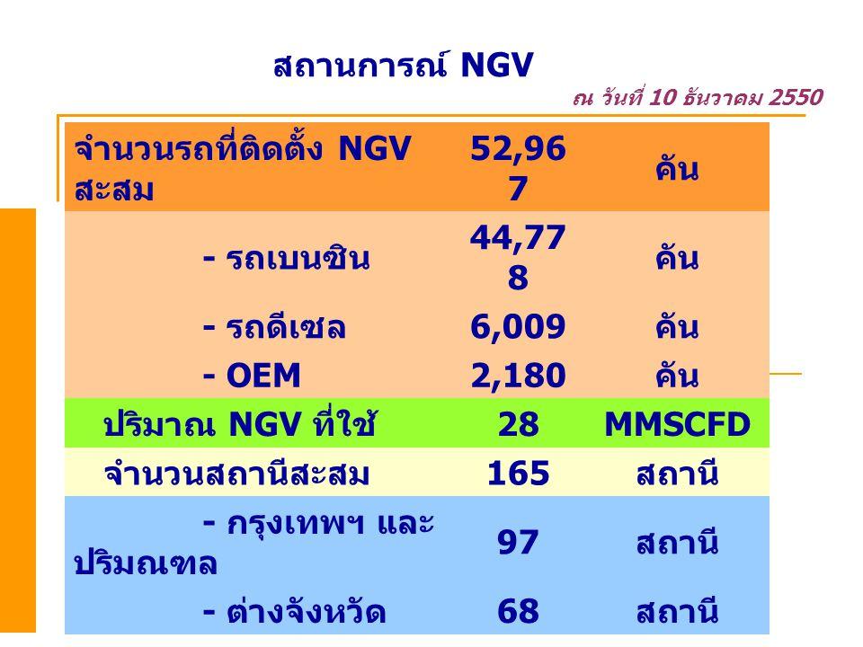 จำนวนรถที่ติดตั้ง NGV สะสม 52,967 คัน - รถเบนซิน 44,778 - รถดีเซล