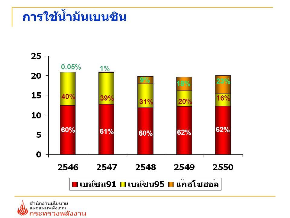 การใช้น้ำมันเบนซิน 0.05% 1% 9% 23% 18% 40% 39% 16% 31% 20% 60% 62% 61%