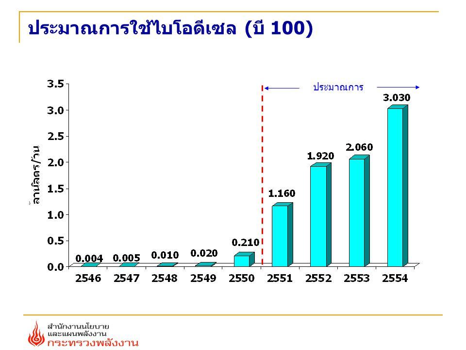 ประมาณการใช้ไบโอดีเซล (บี 100)