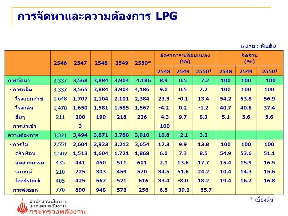 การจัดหาและความต้องการ LPG