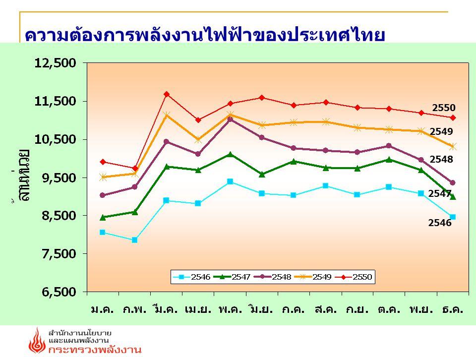 ความต้องการพลังงานไฟฟ้าของประเทศไทย