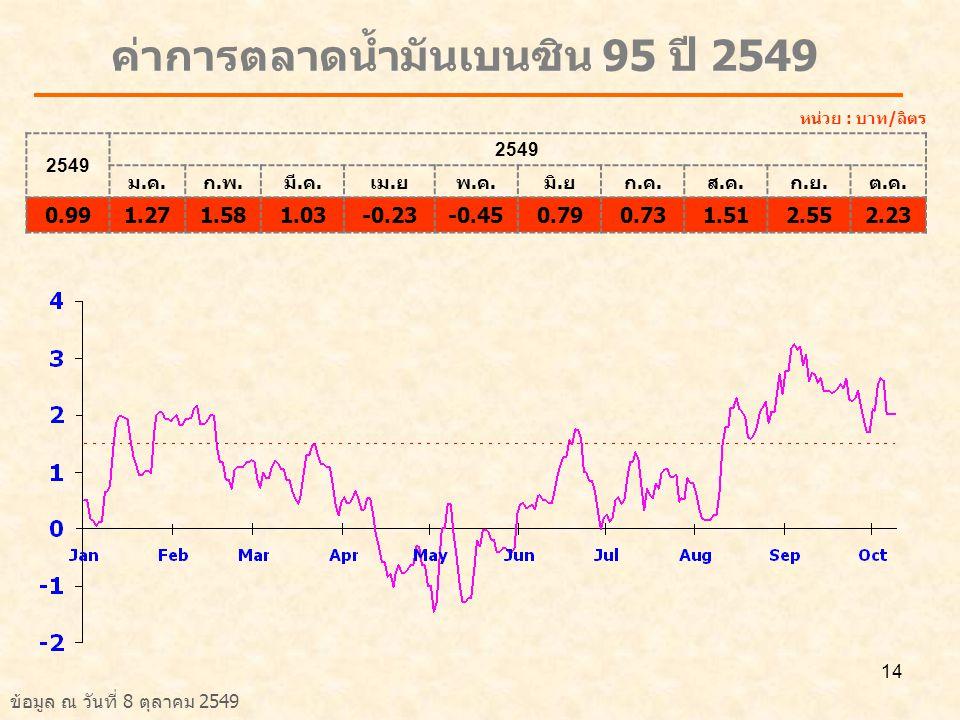 ค่าการตลาดน้ำมันเบนซิน 95 ปี 2549