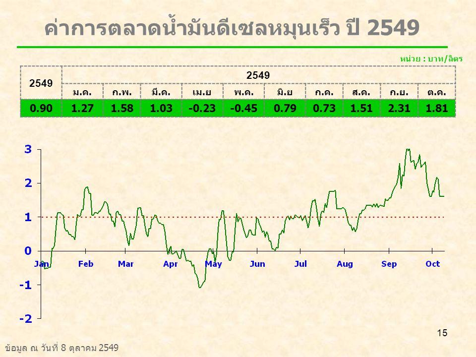 ค่าการตลาดน้ำมันดีเซลหมุนเร็ว ปี 2549