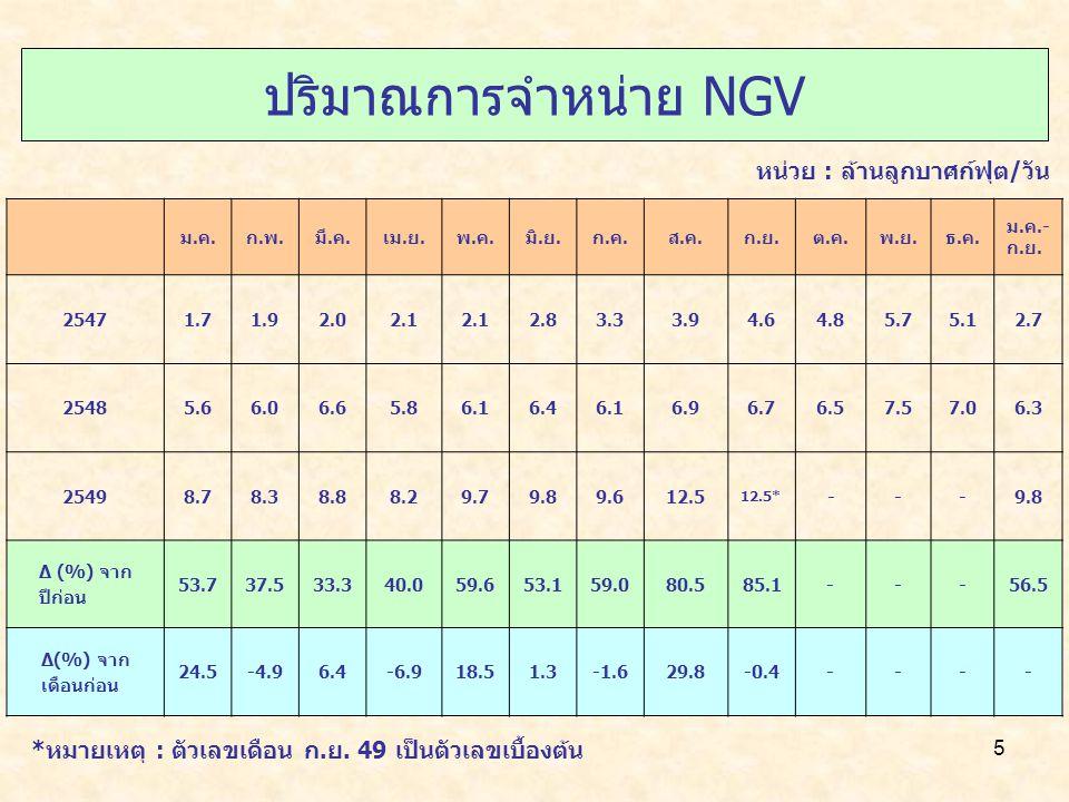 ปริมาณการจำหน่าย NGV หน่วย : ล้านลูกบาศก์ฟุต/วัน