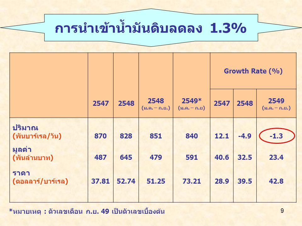 การนำเข้าน้ำมันดิบลดลง 1.3%