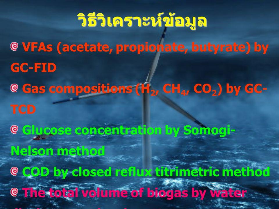 วิธีวิเคราะห์ข้อมูล VFAs (acetate, propionate, butyrate) by GC-FID