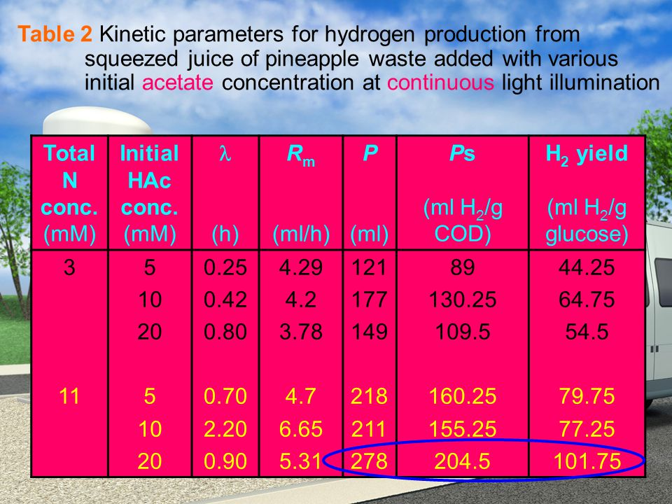Table 2 Kinetic parameters for hydrogen production from