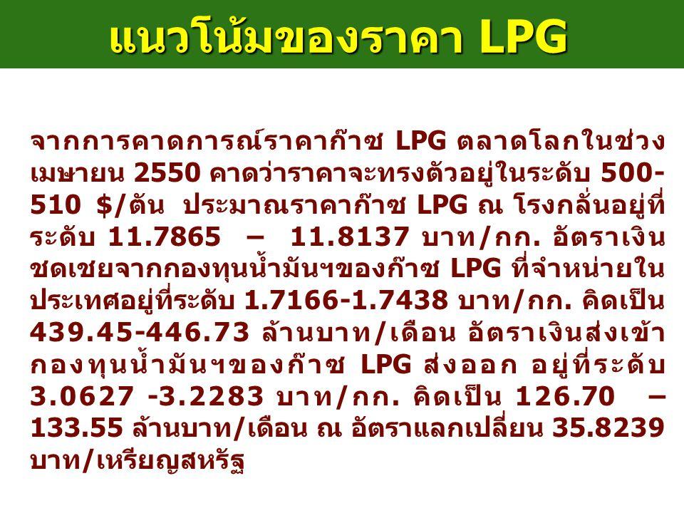 แนวโน้มของราคา LPG