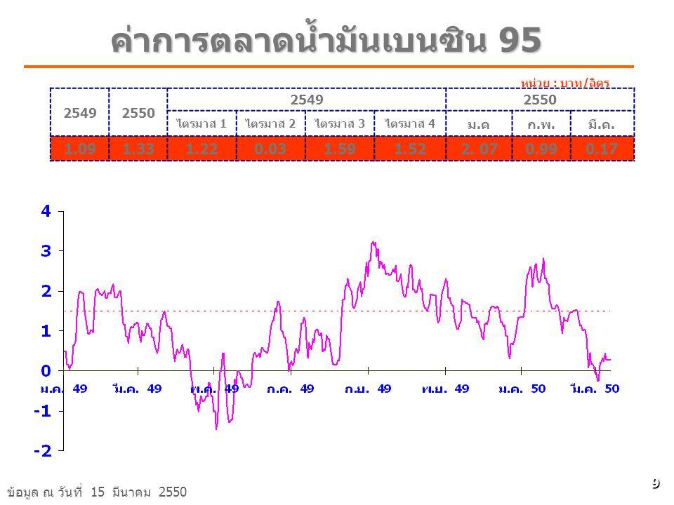 ค่าการตลาดน้ำมันเบนซิน 95